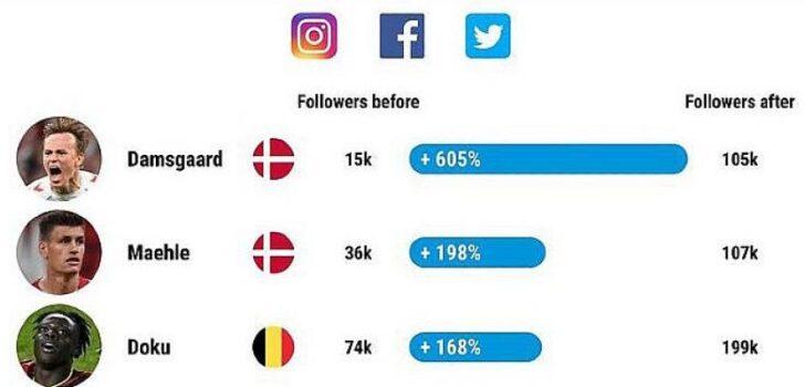 Damsgaard takipçisini yüzde 605 artırdı