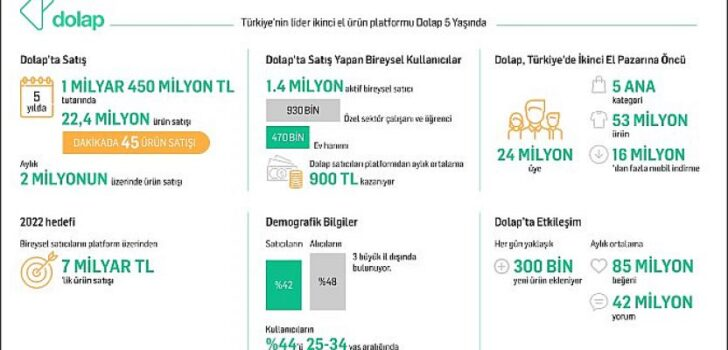 Dolap satıcıları 5 yılda 1 milyar 450 milyon TL'lik satış yaptı