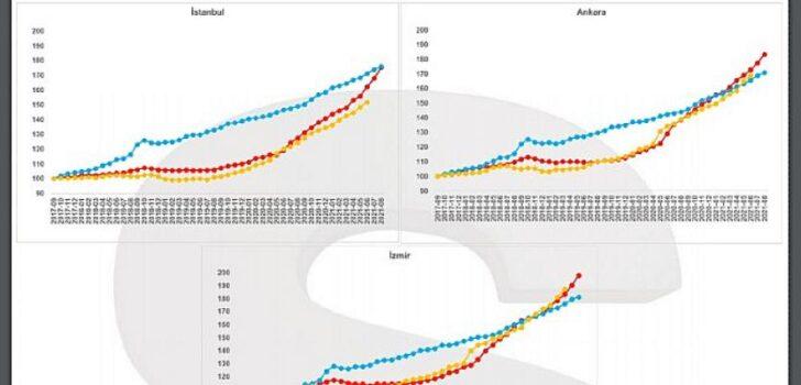 Ağustos'ta yazlıklarda büyük değer artışı kaydedildi